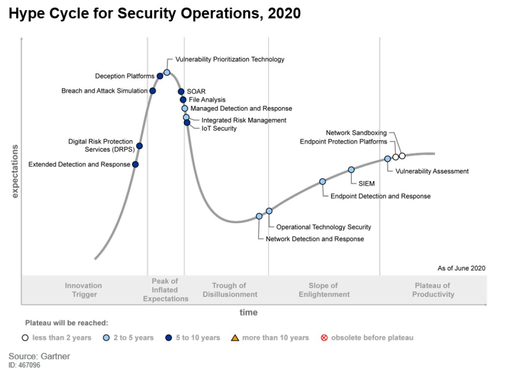 Hype Cycle Sec Ops 2020 small